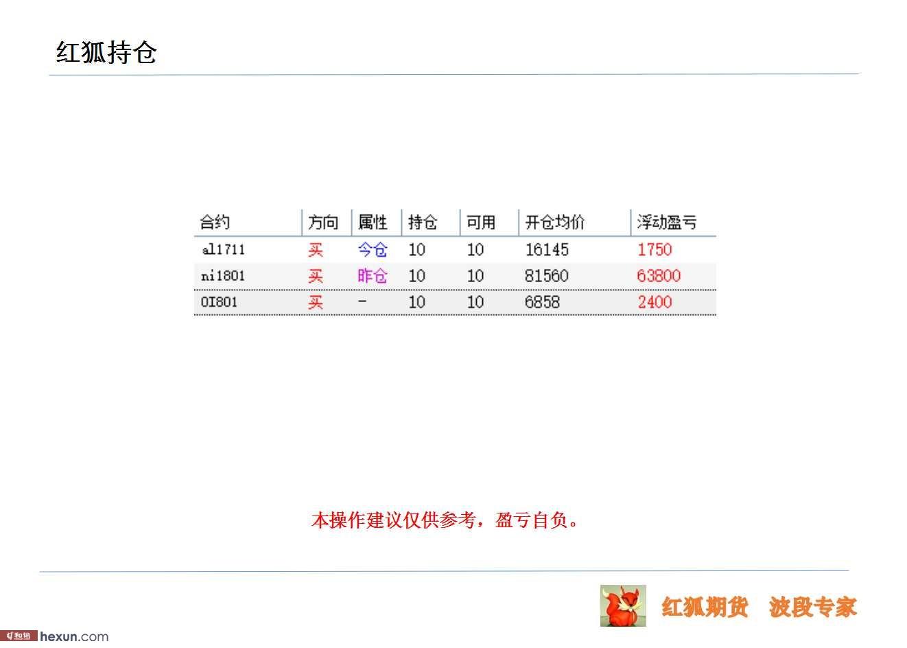 红狐期货:8月11日期货高清图