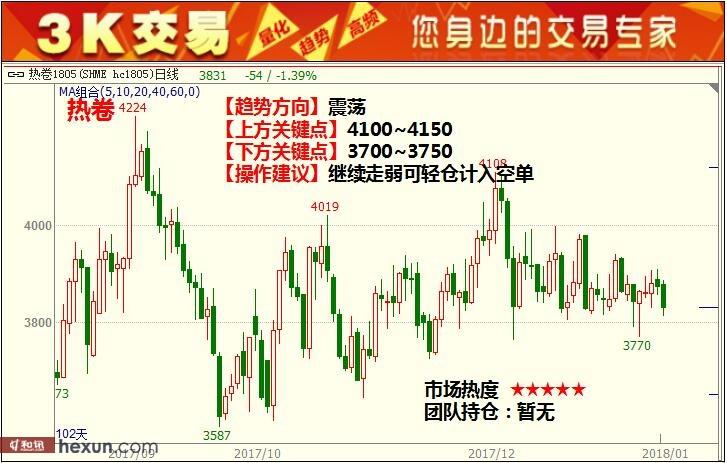 3K交易:1月15日期货高清组图