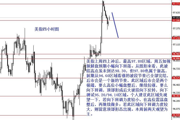 张果彤:美元指数大波段分析