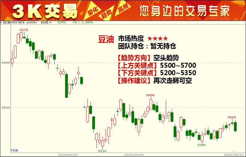 3K交易:5月25日期货高清组图
